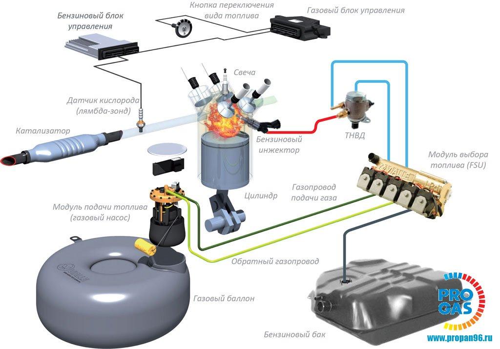 Особенности установки ГБО на FSI и TSI двигатели