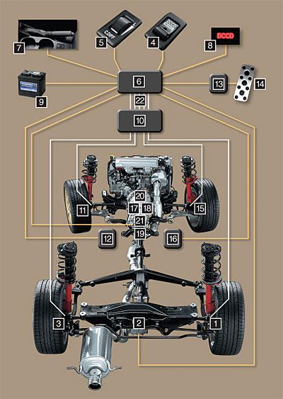 Узнать какой тип привода у вас можно расшифровав код трансмиссии.