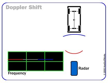 радар, лидар и схемы их