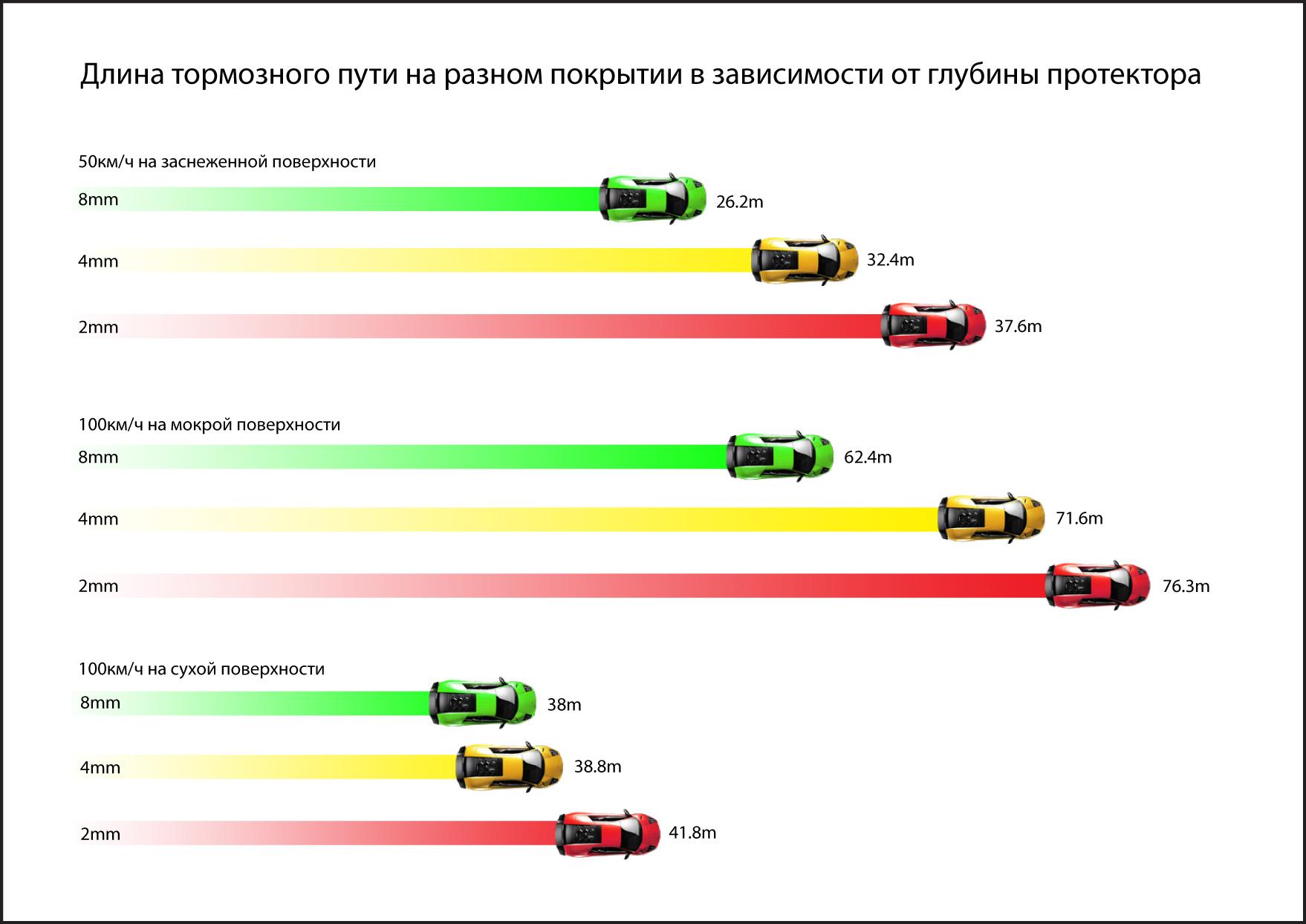 1386320947_bremzesanas_cela_grafiks_ru.j