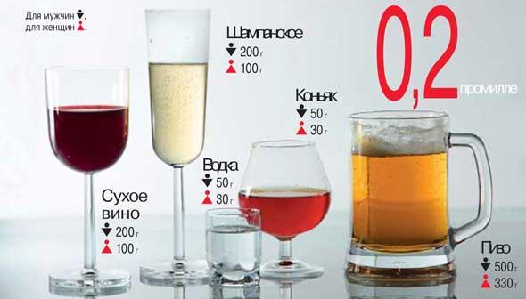 Как сделать так чтобы выветрился алкоголь